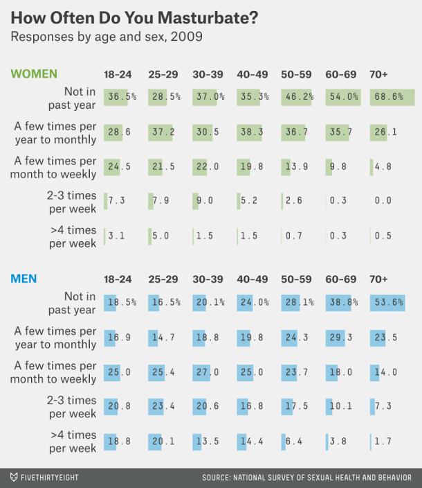 Ženy masturbujú. Ale ako často?